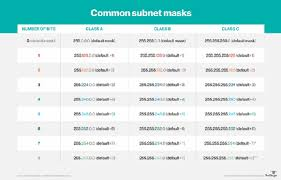 Subnet Mask Subnetting Data Center Solutions
