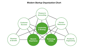 Umbrella Organization Chart The End Of The Org Chart And How The Best Startups Are