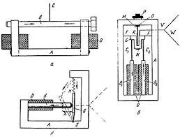 История техники Эйнштейн изобретения и эксперимент Реферат  Рис Три варианта магпитострикционного громкоговорителя