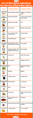 A Complete Spice Substitute Chart Guide For Hard To Find