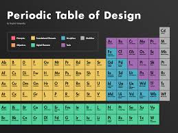 Periodic Table of Design by Dan Birman - Dribbble