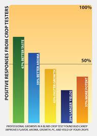 Bud Candy Feeding Chart Bud Candy Carbohydrate Enhancer Advanced Nutrients