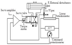 Electro Hydraulic Servo Valve Systems Fluidsys Training Centre