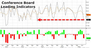 Conference Board Leading Indicators Chart