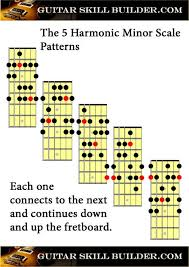Guitar Pentatonic Scales Chart Pdf Guitar Scales Printable Charts Of The Most Commonly Used Scales