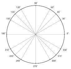 Click The Unit Circle Quiz