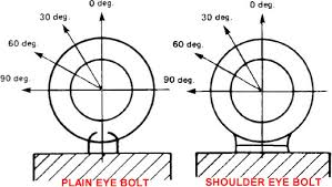 Eye Bolt Load Chart Forged Eye Bolt Capacity And Strength