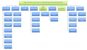 Live Org Chart An Auction Organizational Chart For Your Fundraiser