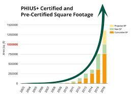 Exponential Growth Chart Exponential Growth Chart 6 9 16 Jpg Phius Multifamily