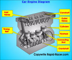 car engines types  rapid racer com car engine diagram