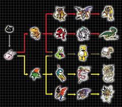 Digivolution Chart Punimon By Chameleon Veil On Deviantart