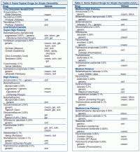 Topical Corticosteroid Potency Chart Topical Corticosteroid Potency Chart Topical