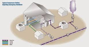 natural gas compressor station. inside a natural gas compressor station