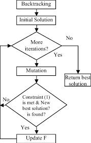 Evolutionary Programming Flow Chart Download Scientific