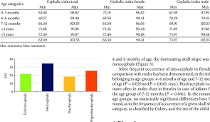 The Range Of Cephalic Index In Children With Normal Brain
