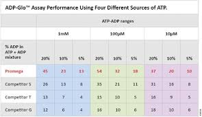 Adp Conversion Chart