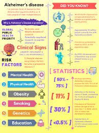Communicable Diseases Chart With Pictures Communicable Disease Public Health Alzheimers Disease