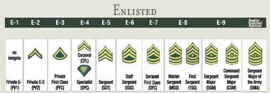 Us Army Rank Chart S S The Epitome Of Quality Blogging