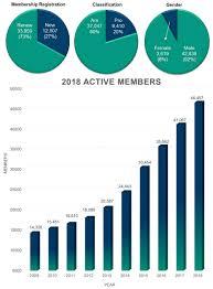Pdga Ratings Chart 2018 Pdga Combined Demographics Growth Charts Professional