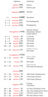 School Years In Japanese Japanese With Anime