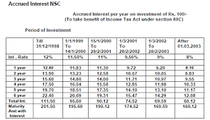 Nsc Interest Rate Chart Interest Rate Chart Interest
