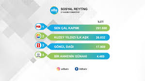 21 Kasım sosyal reyting sonuçları – ADBA TV