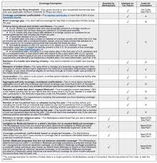 Types Of Coverage Exemptions Chart Form 8965 Health Coverage Exemptions And Instructions
