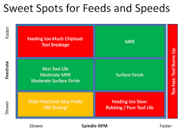 Cnc Feeds And Speeds Chart Feeds And Speeds The Definitive Guide Updated For 2019