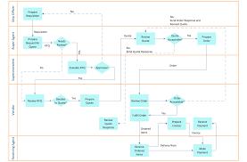 cross function flow chart cross functional flowchart examples