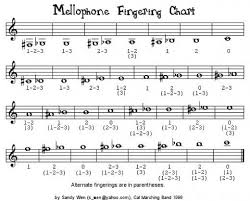 Mellophone Finger Chart Printable Pin On Just Band Things