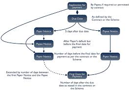 Life Insurance Claims Process Flow Chart Insurance Claims Business Process Instantly Create Your Resume