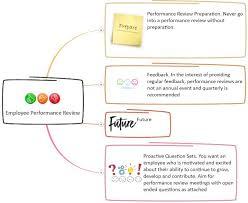 Review Employee Employee Performance Review Mind Map Mindgenius