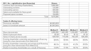 Money Pool Chart Financing Your Startup Understanding Pre Money Valuation