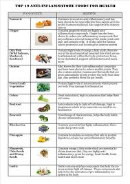 Anti Inflammatory Foods Chart Top 10 Anti Inflammatory Foods For Health Be Natural Nutrition