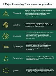 Counseling Theories And Approaches