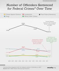 Iowa Sentencing Chart Crime Sentencing By State Security Org