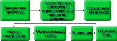 Разработка и реализация управленческих решений Этап 1 Диагностика проблемы