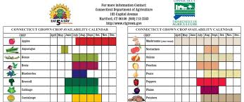 Whats In Season Chart Whats In Season Connecticut Seasonal Produce Chart