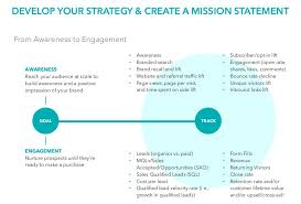 Six Steps For An Effective B2b Content Marketing Strategy
