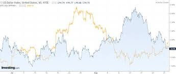 Bitcoin Chart Vs Usd Is There A Pattern Between Usd Dow Jones And Bitcoin