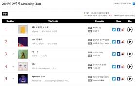 Day6 Bts And More Top Gaon Weekly Charts Soompi
