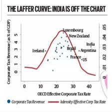 Insightful Chart Which Shows That India Has The Highest