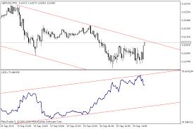 Usdx Dollar Index Mt5 Indicator