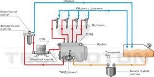 Контроль топлива с помощью расходомеров dfm Мониторинг транспорта Датчик расхода топлива с импульсным выходом