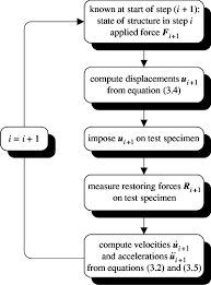 Flow Chart For Psd Test Using Central Difference Method