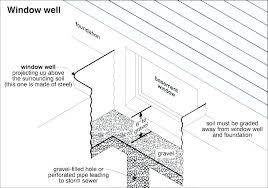 window well drainage. Window Well Drainage Solutions New Forte Waterproofing G