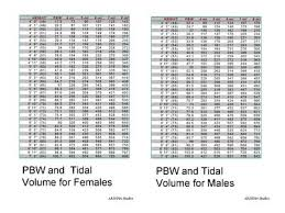 Ards Tidal Volume Chart Erika Vaughn Erika8035 On Pinterest