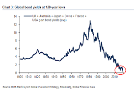 Global Bond Yields Chart Global Bond Yields Have Fallen To 120 Year Low Marketwatch