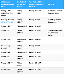 2017 Tax Refund Chart 2017 Tax Refund Direct Deposit Dates Schedule Chart 1 It