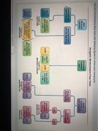 Solved Use The Nomenclature Flow Chart The Following Fig
